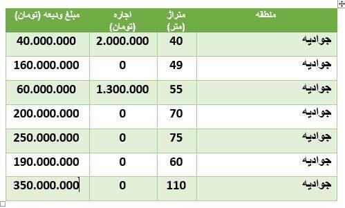مظنه رهن و اجاره آپارتمان درجوادیه +جدول