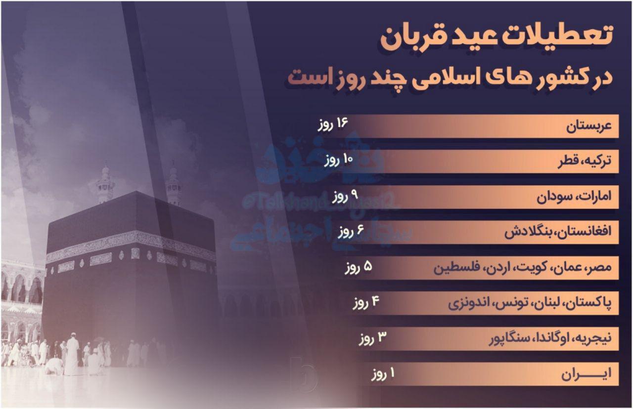 تعطیلات عید قربان در کشورهای اسلامی چند روز است؟