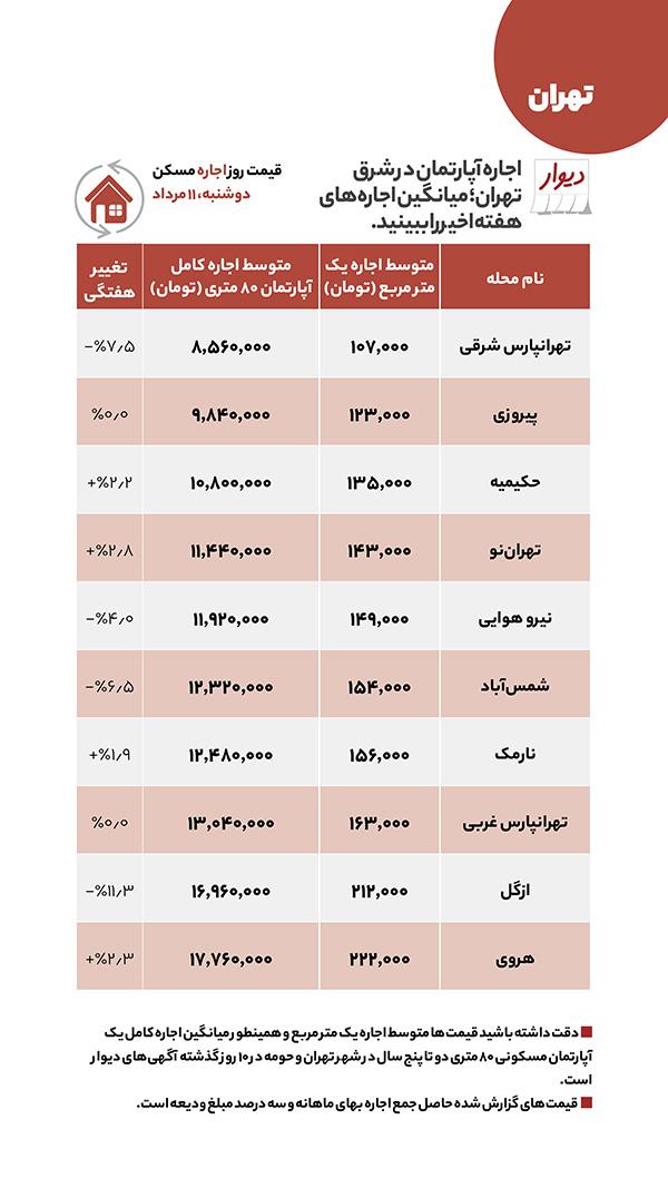 اجاره و خرید مسکن در کدام مناطق تهران ارزان شد؟