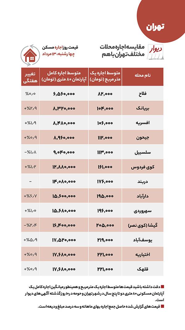 مقایسه قیمت اجاره مسکن در مناطق مختلف تهران