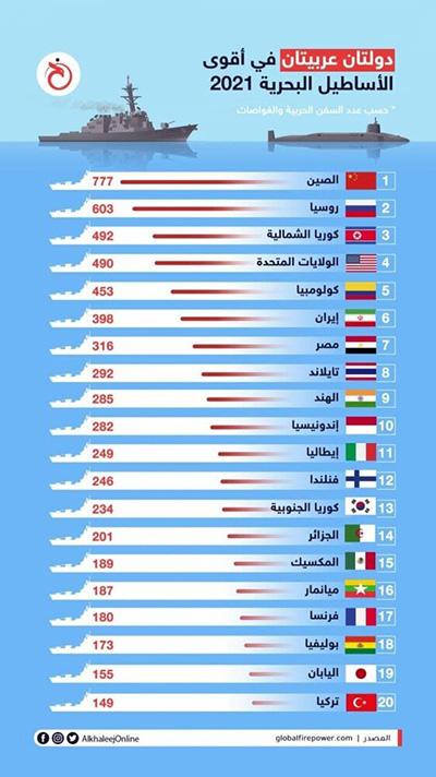 رتبه ایران در بین قویترین نیروهای دریایی جهان