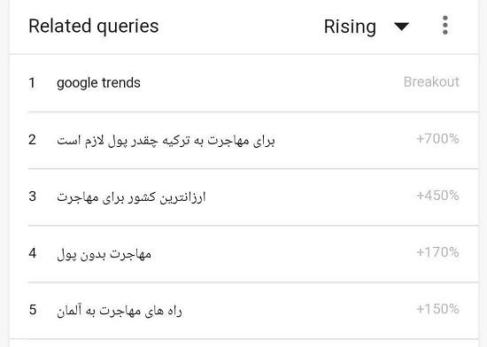 افزایش ۷۰۰درصدی جستجوی «مهاجرت» در گوگل
