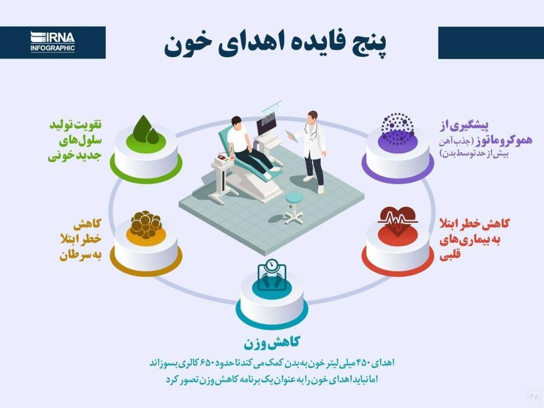 پنج فایده اهدای خون+ اینفوگرافی