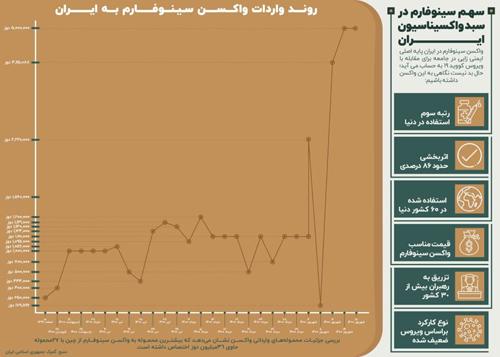 سهم سینوفارم در سبد واکسیناسیون ایران