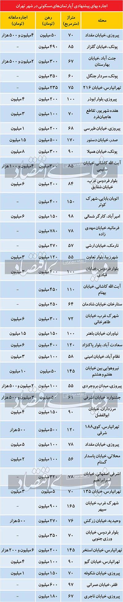 قیمت رهن و اجاره مسکن در تهران