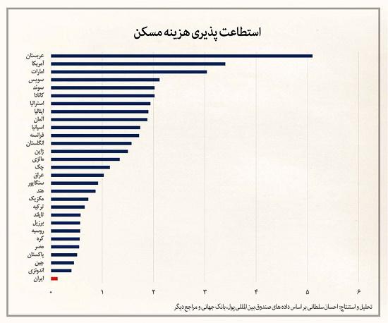 رتبه آخر توانایی خرید مسکن در جهان برای ایران