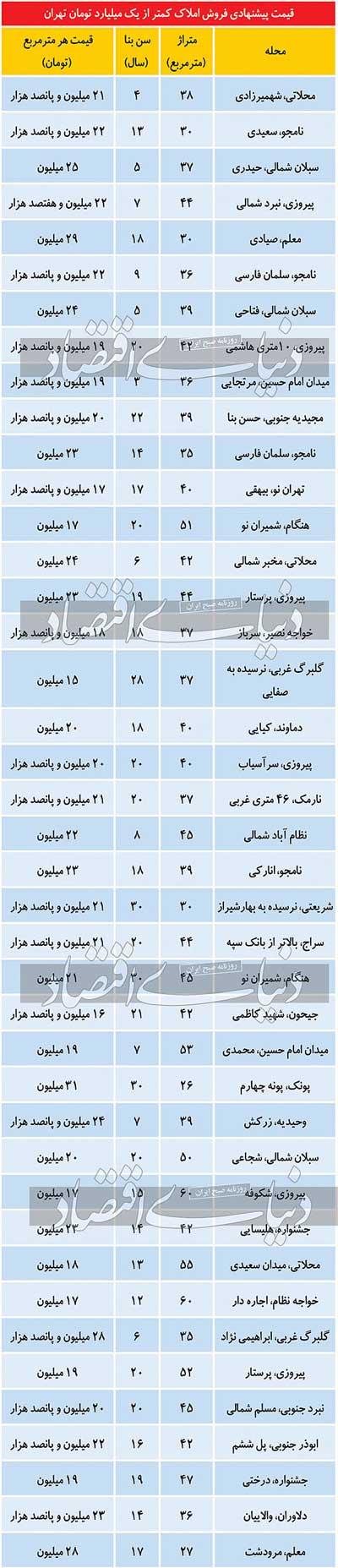 فهرست املاک کمتر از یک میلیارد تومان در تهران