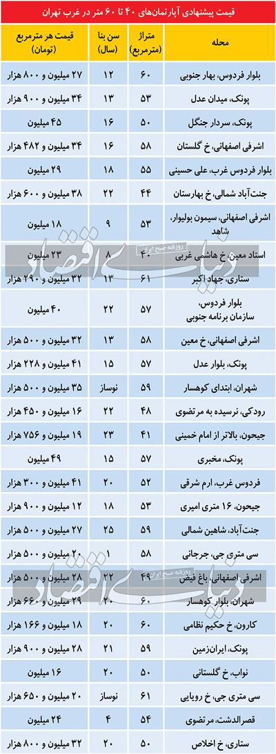 قیمت آپارتمانهای ۴۰ تا ۶۰متری در غرب تهران