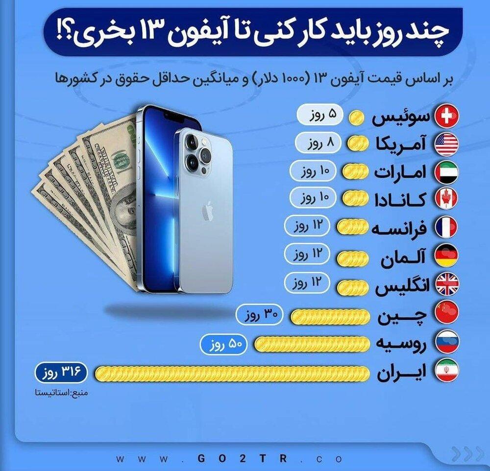 در کشورهای مختلف یک کارگر چند روز باید کار کند تا یک آیفون 13 بخرد؟