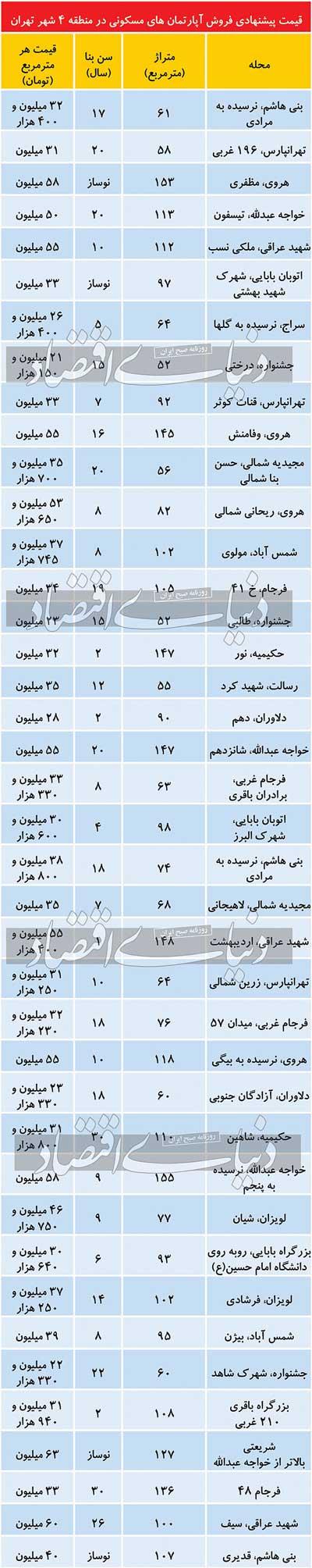 قیمت مسکن در منطقه ۴ تهران