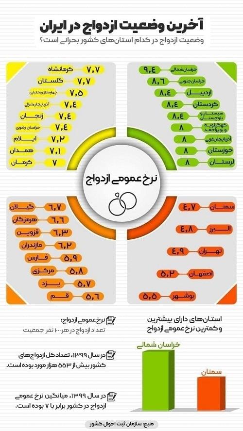 آخرین وضعیت ازدواج در ایران