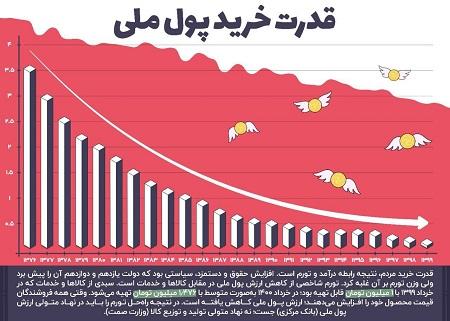 اینفوگرافیک؛ تغییر ارزش پول ملی طی ۲۴ سال اخیر