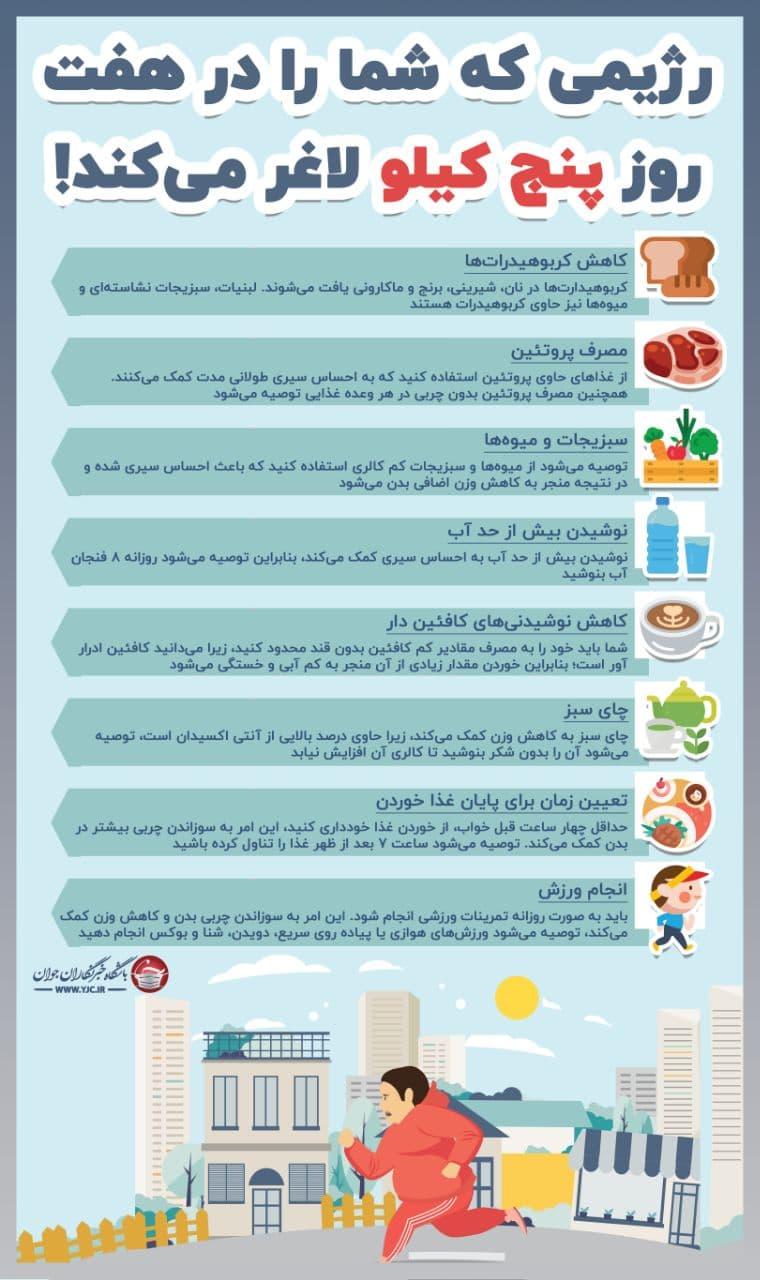 اینفوگرافیک/ رژیمی که در هفت روز شما را پنج کیلو لاغر میکند