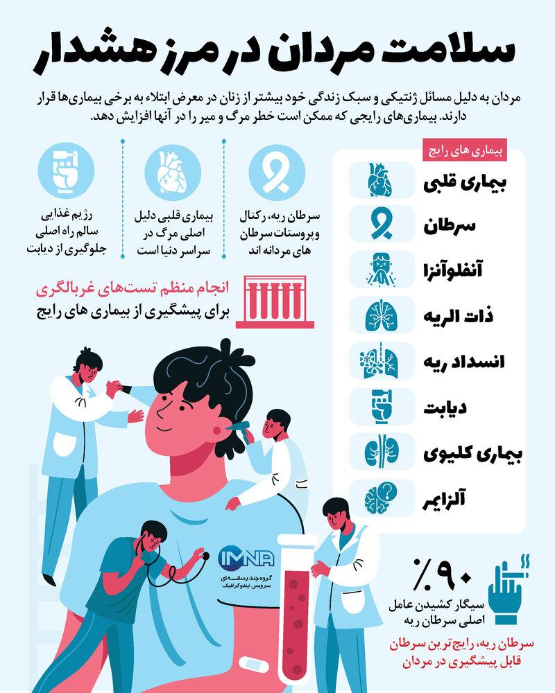 اینفوگرافیک/ سلامت مردان در مرز هشدار