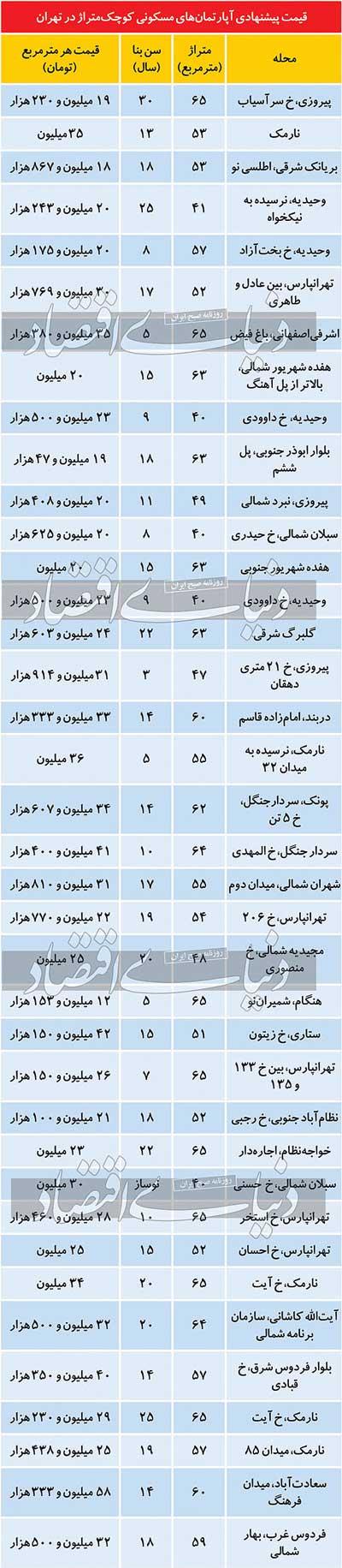 قیمت آپارتمانهای متراژ کوچک در تهران