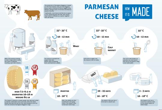 برای این کار به ۲۴۴ هزار گاو احتیاج است. صادرات این پنیر حکم زعفران را برای ایتالیاییها دارد و این صادرات، سالیانه رو به رشد است
